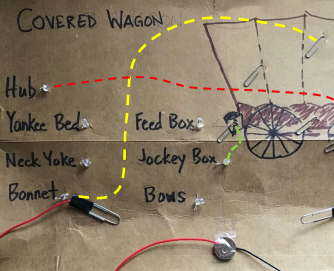 Diagram of a covered wagon wired to LED-marked vocabulary words for its parts